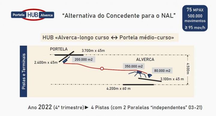 HUB Aeroportuário ALVERCA+PORTELA: Uma alternativa a considerar. Uma oportunidade a não perder.