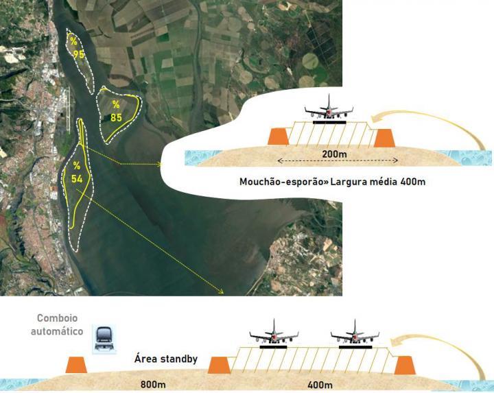 HUB Alverca-Portela  -  Uso do mouchão da Póvoa para pistas aeronáuticas