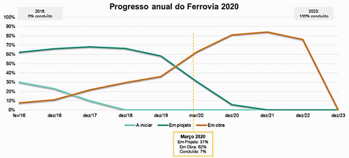 """Situação do Plano de Investimentos """"""""Ferrovia 2020"""""""""""